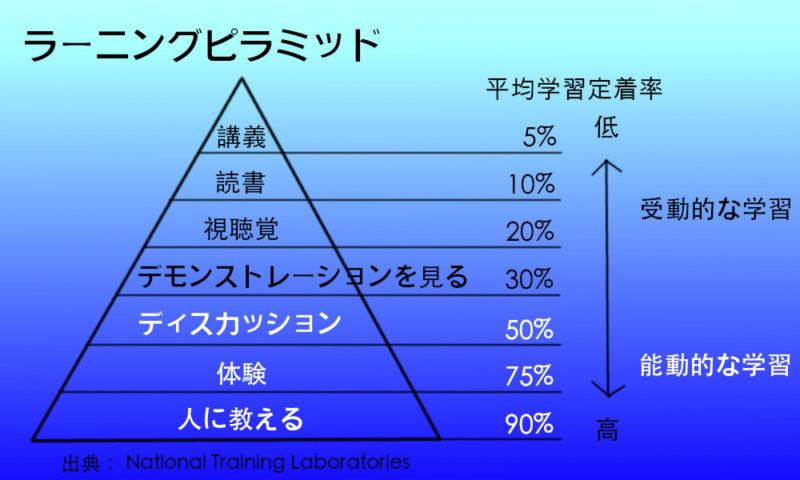 アクティブラーニング・ラーニングピラミッド